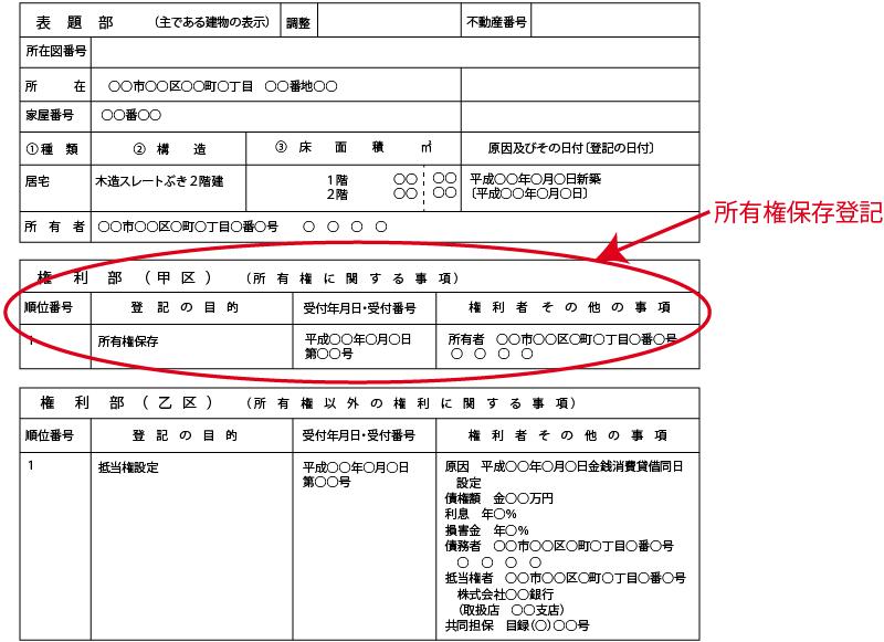 所有権保存登記