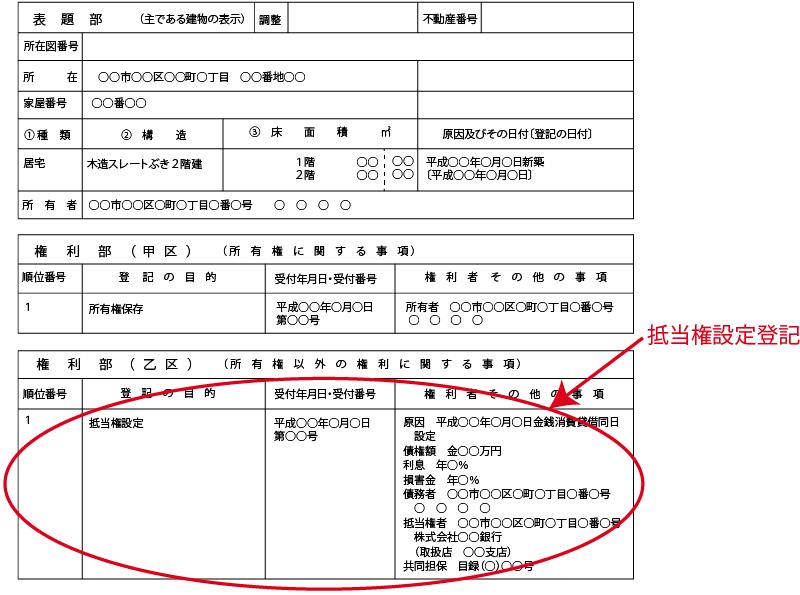 抵当権設定登記