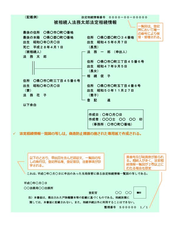 法定相続情報証明書(見本)